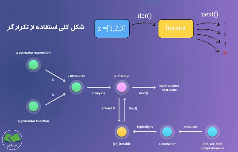 تکرارگر یا iterator چگونه کار میکند؟