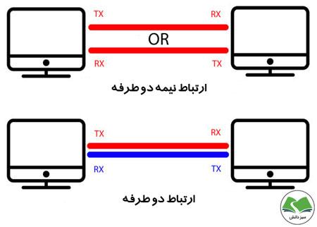 ارتباط سریال دو طرفه و نیمه دو طرفه