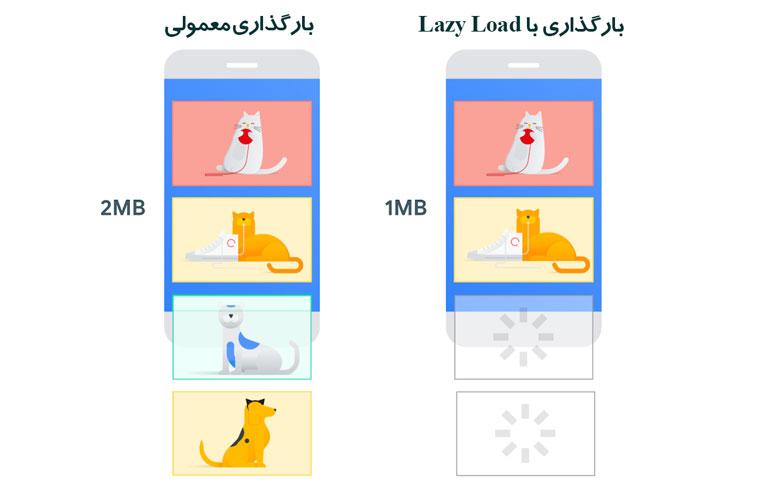تفاوت بارگذاری تنبل با معمولی (Lazy Load)