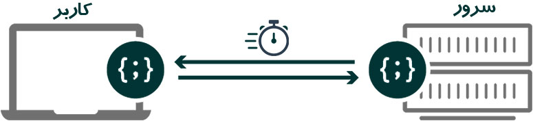 اهمیت زمان پاسخ سرور در سرعت بارگذاری سایت