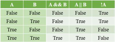جدول درستی عملگر منطقی روی دادهها
