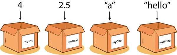 نگاه به متغیرهای برنامهنویسی به عنوان جعبه