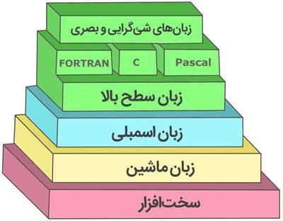سطوح زبانهای برنامهنویسی در کامپیوتر