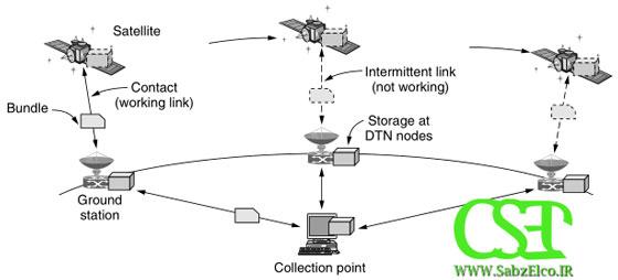 استفاده DTN در فضا