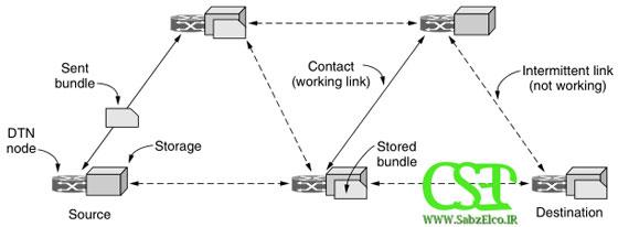 معماری شبکه های تاخیر پذیر