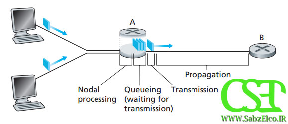 انواع تاخیر در شبکه های کامپیوتری