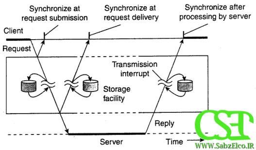 میان افزار به عنوان سرویس توزیعی در ارتباطات برنامه کاربردی