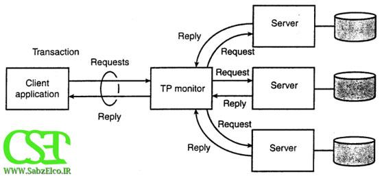 نقش ناظر TP در سیستم های توزیعی