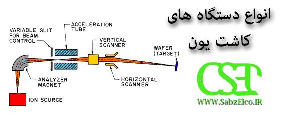 انواع دستگاه کاشت یون